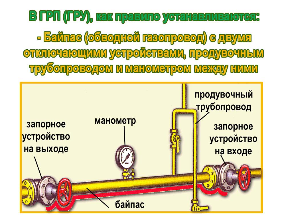 Газорегуляторные пункты (ГРП) и газорегуляторные установки (ГРУ).